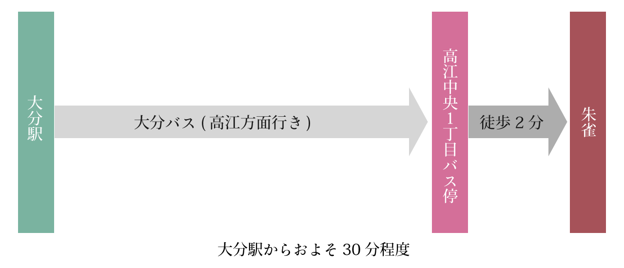 バス経路図